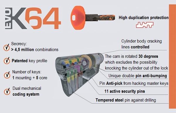 Cylinder Securemme К64 (on order)