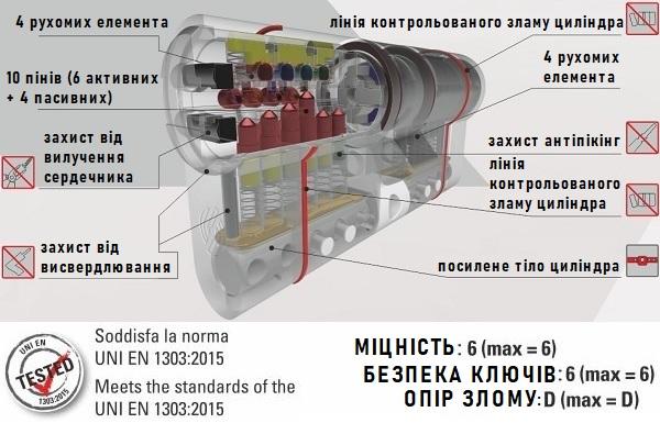 Циліндр Securemme К50 (під замовлення)